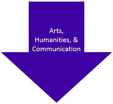 Arts, Humanities, and Communication Arrow