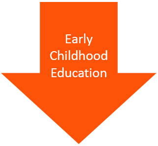 Early Childhood Education arrow
