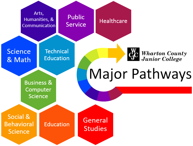 WCJC Major Pathways